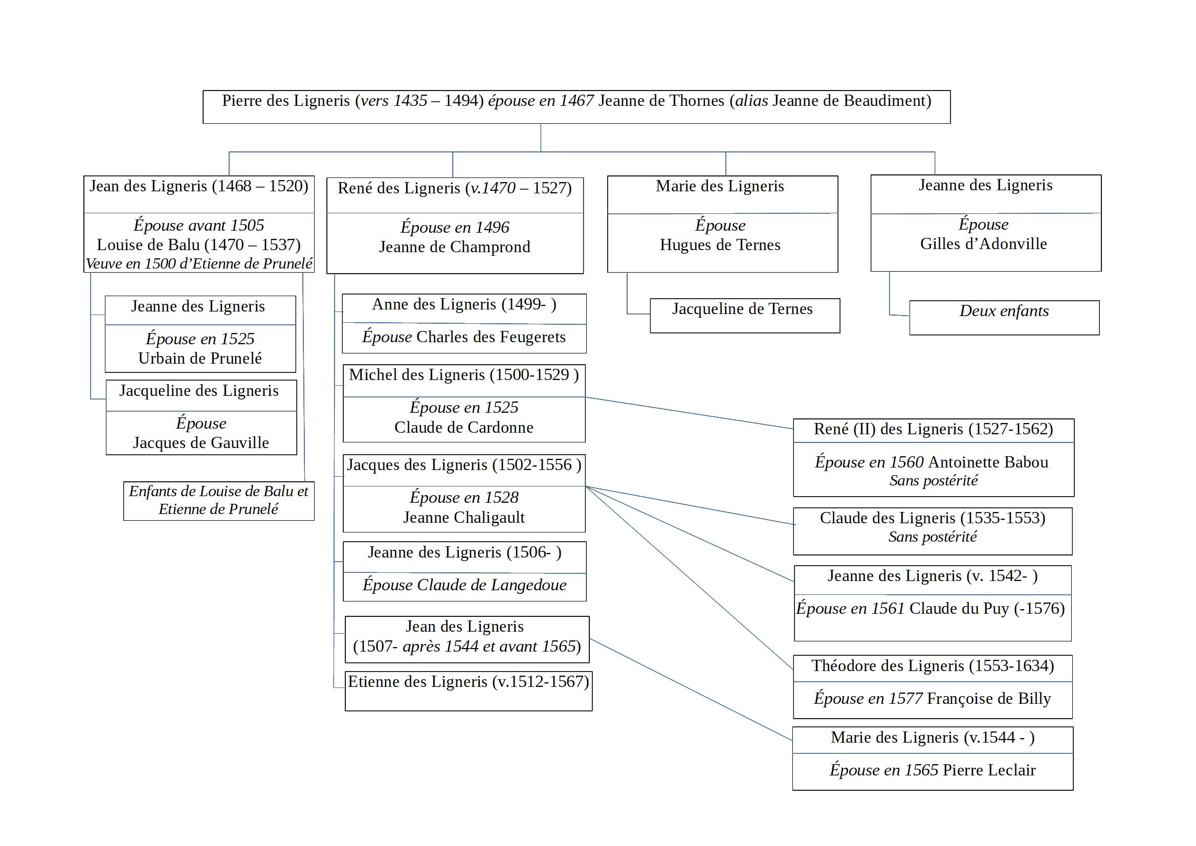 Schéma de descendance de Pierre et René des Ligneris