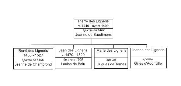 schema-pierre-rene-page001
