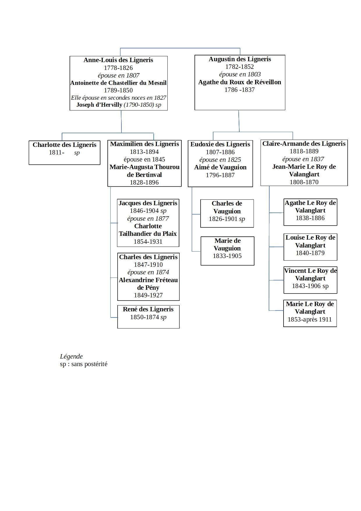 schema de descendance Anne Louis et Augustin